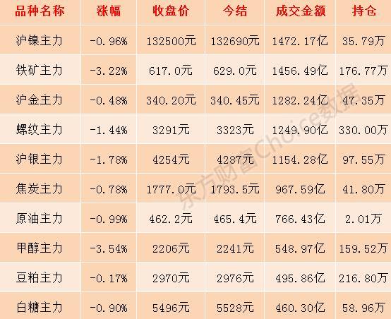 国内商品期货多数下跌 铁矿石主力合约跌逾3%