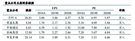 东北证券:房贷利率新规正式施行 龙头房企销售金九成色不减