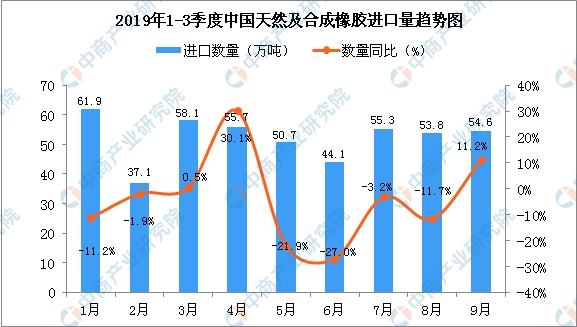 2019年9月中国天然及合成橡胶进口量为54.6万吨 同比增长11.2%