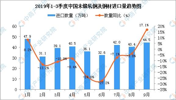 2019年9月中国未锻轧铜及铜材进口量为44.5万吨 同比增长17.1%