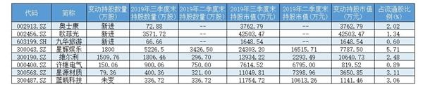 <b>32家公司披露三季报业绩近六成实现增长 社保基金逾7亿元增持7只潜力股</b>
