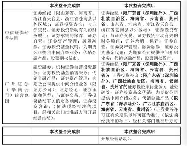 14万字!中信证券就收买广州证券给出最新复兴 来看七大关注点