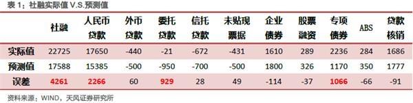 天风宏观宋薛涛:经济稳定信号增强