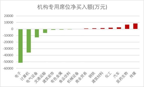 龙虎榜数据透视:超涨股遭机构席位抛售 三季报预增股获增持