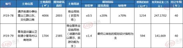 土拍预告|即墨两宗商业地块10月18日出让 最高起拍价1234元/㎡