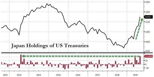 <b>日本8月美债持仓创近六年最大增幅 中国继续减持</b>
