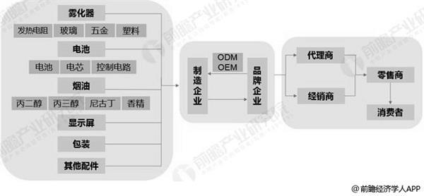 电子烟行业产业链分析情况