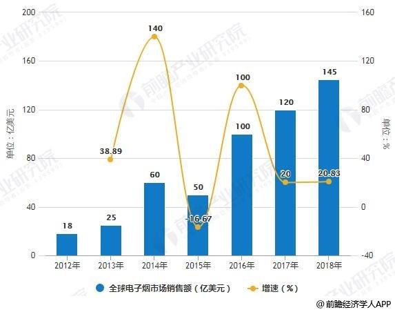 2012-2018年全球电子烟市场销售额统计及增长情况