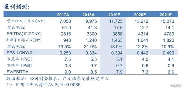 """新天绿色能源:三季度来风稍低 燃气销量持续增长 维持""""买入""""评级"""