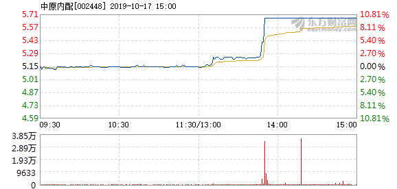 中原内配 中原内配10月17日快速上涨