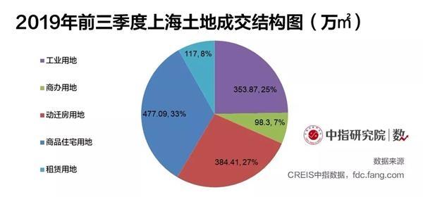 机构:上海前三季度商品住宅用地成交477万方