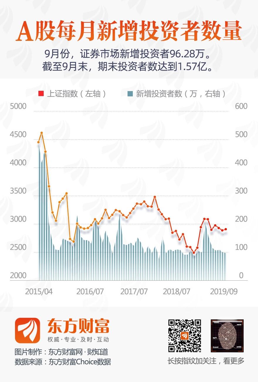 图说:9月新增96.28万投资者 环比减少2.37%