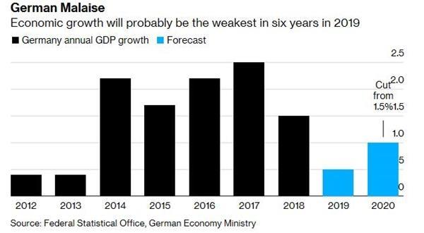 德國政府將2020年經濟增長預期下調至1%