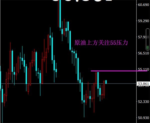<b>御姐析金:10.18原油 黄金 镑日行情分析及策略</b>