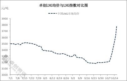 冬供消费旺季临近 国内液化天然气市场价格开启连涨模式