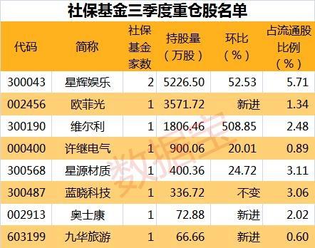 财报季曝光机构资金持股动向 社保基金现身8只股前十大流通股东榜