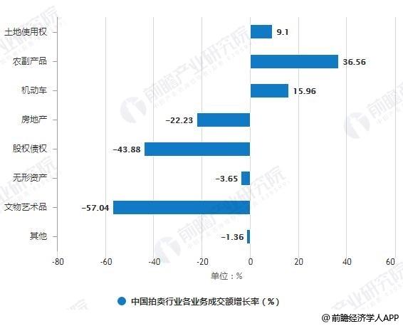 2018年中国拍卖行业各业务成交额增长率变化情况