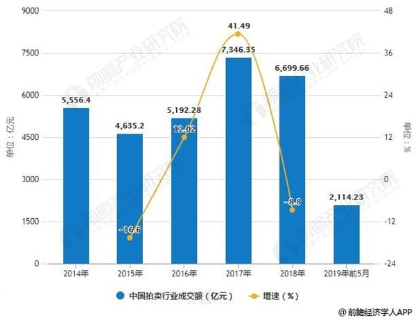 2014-2019年前5月年中国拍卖行业成交额统计及增长情况
