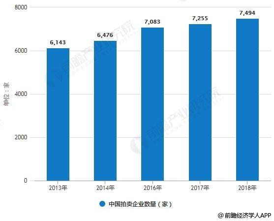 2013-2018年中国拍卖企业数量统计情况