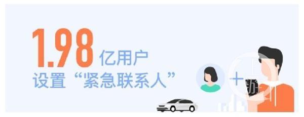 """滴滴发布安全功能数据:女性更爱行程分享 男性更多使用""""代叫车"""""""