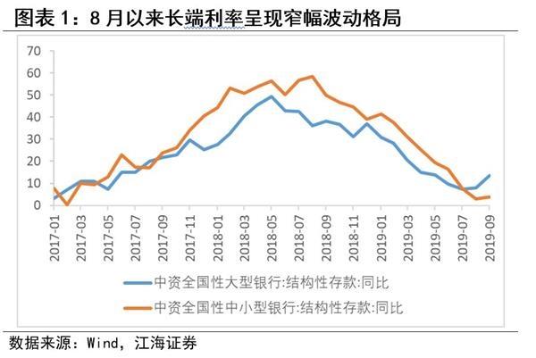 中小行负债压力进一步加强——江海证券结构性存款新规点评