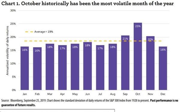 10月注定是美股灾难月?