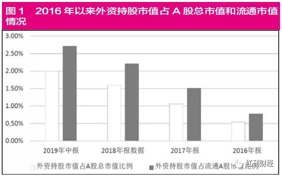 外资正做多中国资本市场 QFII对优质中小市值个股关注度更高
