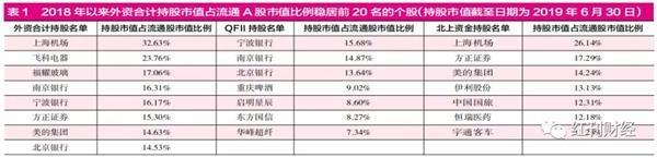 外资正做多中国资本市场 QFII对优良中小市值个股关注度更高 赤峰信息网 第1张