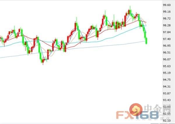 FX168每周美元调查:三周跌近250点 美元风险倾于下行、前景恐更弱?