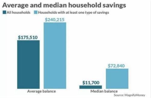 储蓄率升至金融危机水平 美国人为什么又喜欢存钱了?