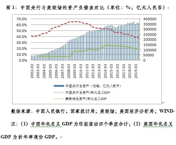 """管涛:央行的""""扩张""""可以纳入下一步的货币政策考虑"""