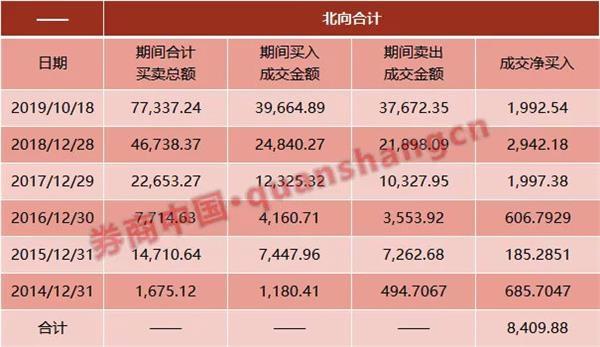 外资买a股的真相暴露!北行基金年内扫货2000亿元,深圳正成为资本追逐的焦点