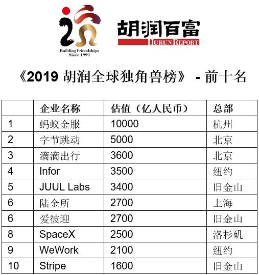2019胡润全球独角兽榜:中国企业数量超过美国蚂蚁金服