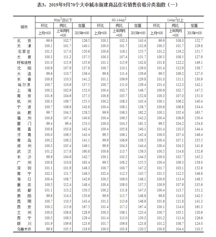 统计局:9月份商品住宅销售价格涨幅基础稳固