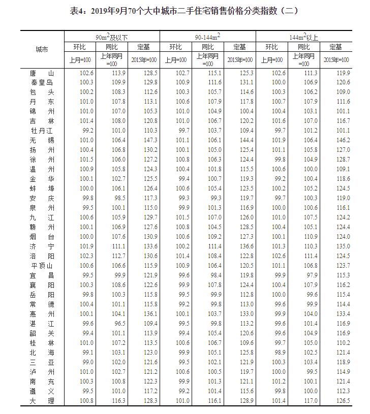 统计局:9月份商品住宅销售价格涨幅基本稳定