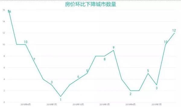"""图解9月70城房价:一线涨幅扩大 深圳领衔!53城新房上涨!说好的""""以价换量""""呢?"""