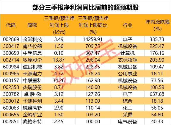 三季报业绩超预期股名单来了 13股净利翻倍!这些股票机构预测上涨空间超20%