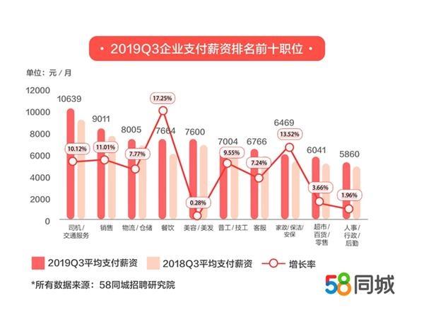 报告:三季度销售招聘需求最大 餐饮行业薪资增长最快