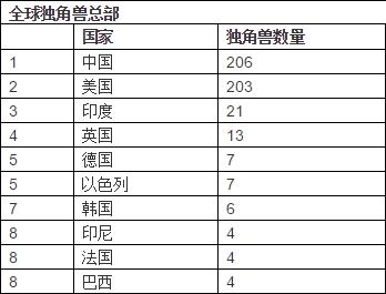 世界前三的独角兽都在中国!总数已经超过了美国。DJI和阿乌托·毕尔在名单上