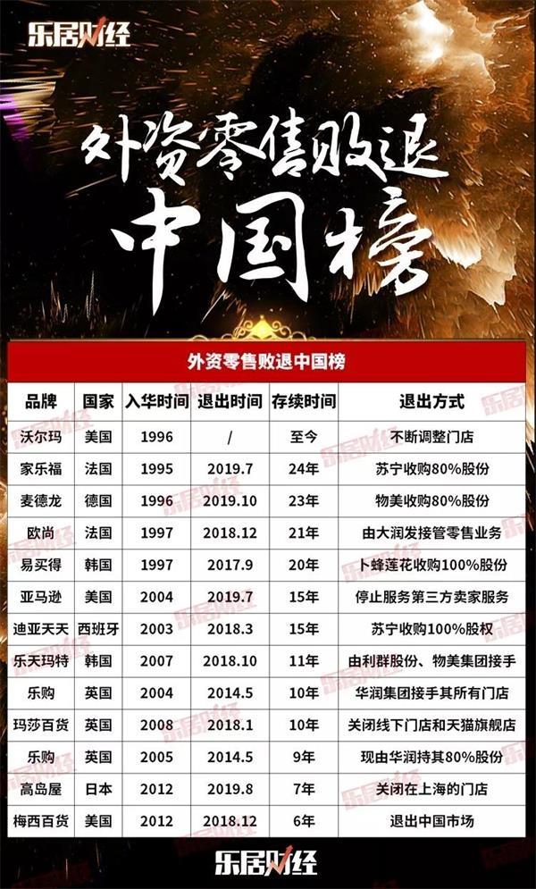 外资零售败退中国榜:家乐福、