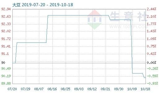 本周大豆继续走低(10月14日-18日)