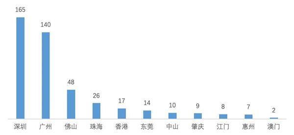 机构:3500万人没有自有住房 粤港澳大湾区住房缺口扩大
