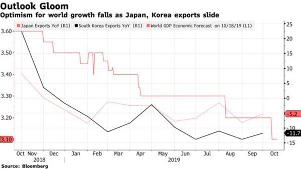 全球经济前景持续恶化:日韩进出口大幅下滑