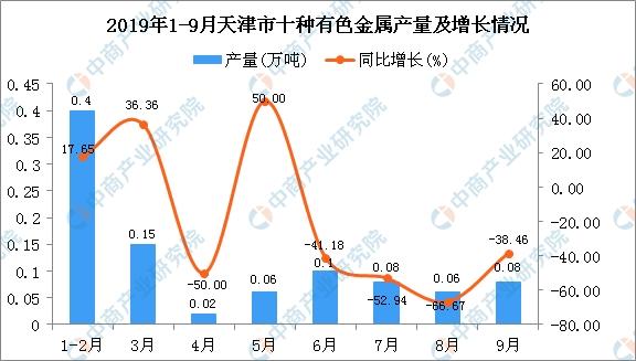 2019年1-3季度天津市十种有色金属产量为0.96万吨 同比下降18.64%