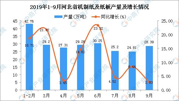 2019年1-3季度河北省机制纸及纸板产量为237.49万吨 同比增长12.52%
