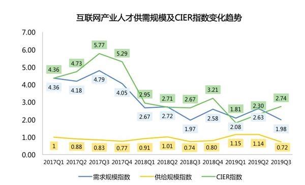 """平均1.5万!5G行业月薪超金融 """"码农""""们在北京赚最多"""