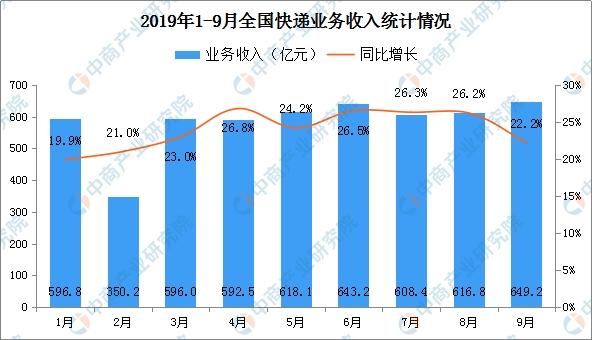 2019年1-9月全国快递物流行业运行情况分析(附图表)