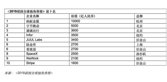 """2019年全球494只""""独角兽"""" 中国占206只力压美国世界第一"""