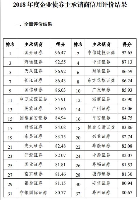 发改委公布2018年度评级机构评价结果大公国际排名垫底