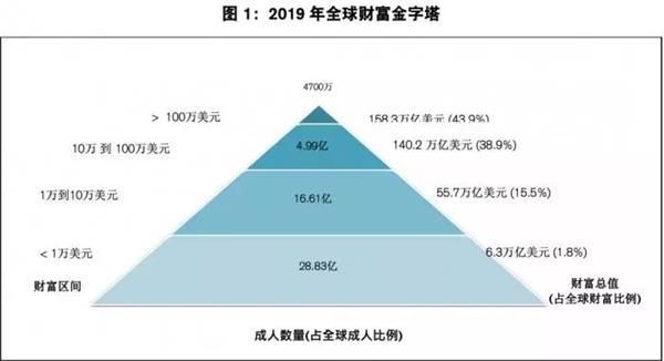 全球最富裕10%人口数中国首超美国!2024年将有近690万百万富翁